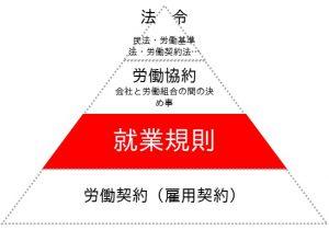 ピラミッド(就業規則)